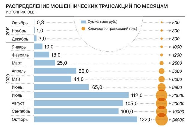 «Кидок» на Авито и Юле на 1 млрд рублей
