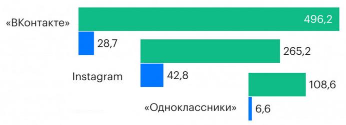 Какими соцсетями россияне пользуются чаще