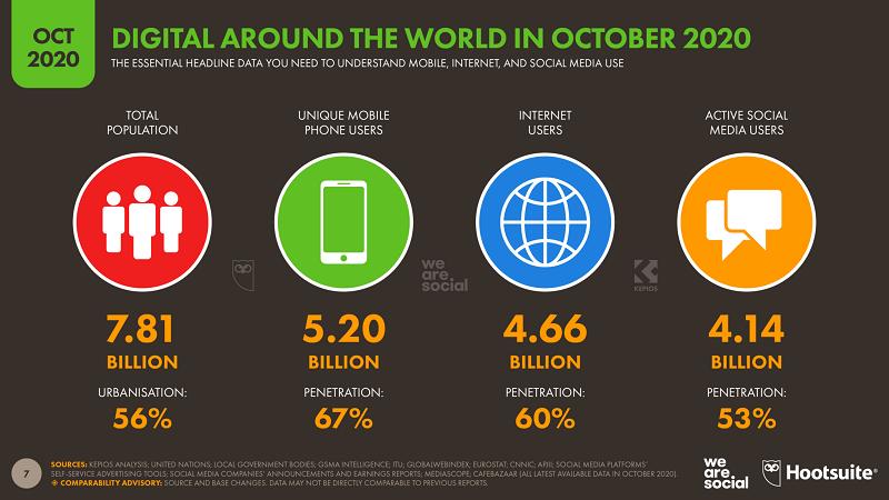 Интернет захватывает мир всё быстрее